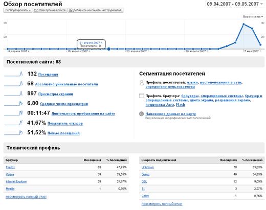 Google-Analytics - Обзор посетителей