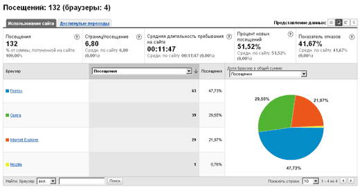 Google-Analytics - Браузеры