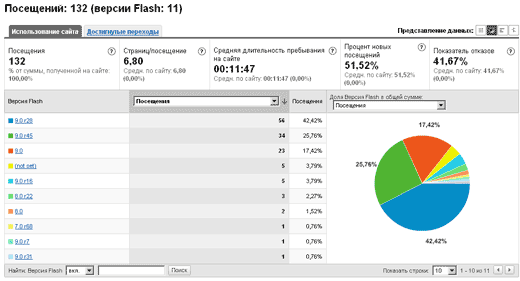 Google-Analytics - Версии Flash