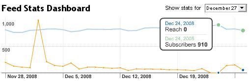 feedburner-google-charts