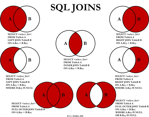 Visual SQL JOINS