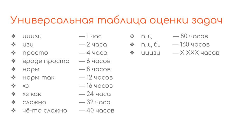 Universal estimation table